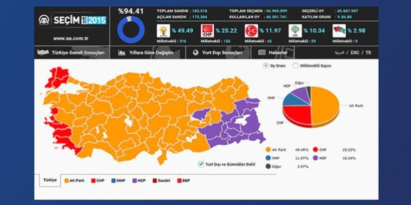 Seçimler sonuçlandı, AK Parti tek başına iktidar