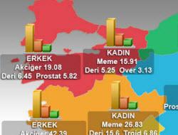 Türkiye'nin korkutan kanser haritası