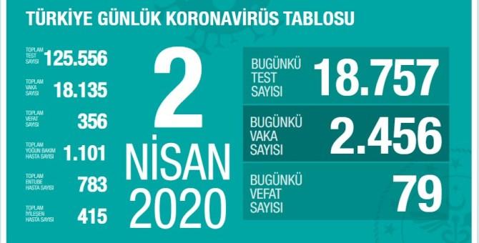 Koronavirüs'te can kaybımız 356'ya yükseldi, vaka sayısı 18.135'e ulaştı!