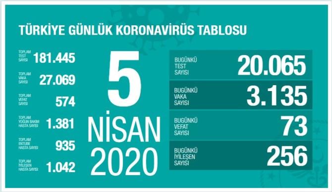 Koronavirüs'te can kaybımız 574'e yükseldi, vaka sayısı 27.069'a ulaştı!