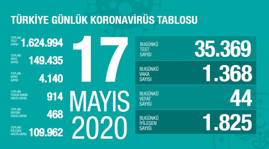 Koronavirüs'te can kaybımız 4.140'a yükseldi, vaka sayısı 149.435'e ulaştı!