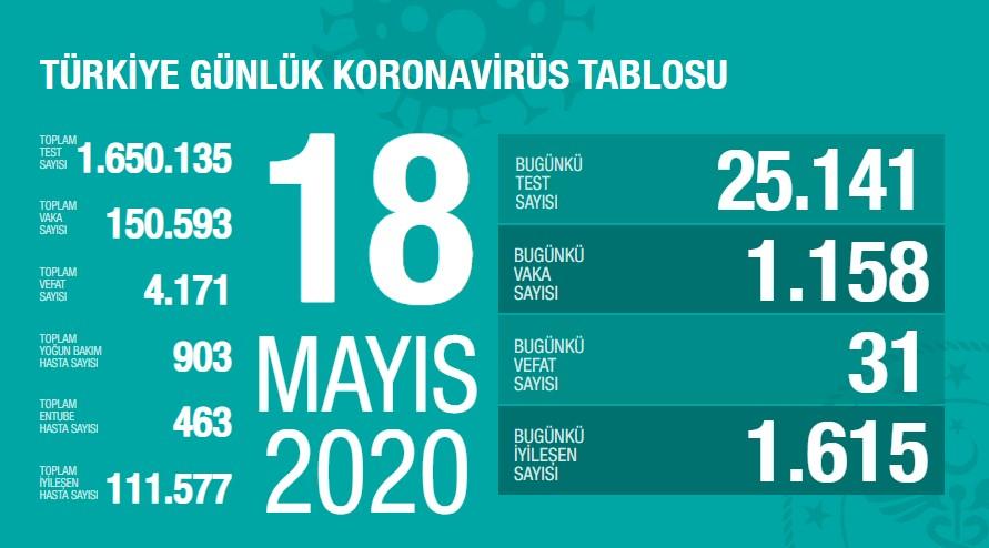 Koronavirüs'te can kaybımız 4.171'e yükseldi, vaka sayısı 150.593'e ulaştı!