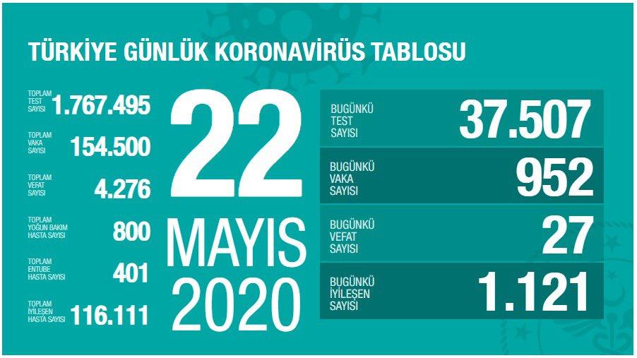 Koronavirüs'te can kaybımız 4.276'ya yükseldi, vaka sayısı 154.500'e ulaştı!