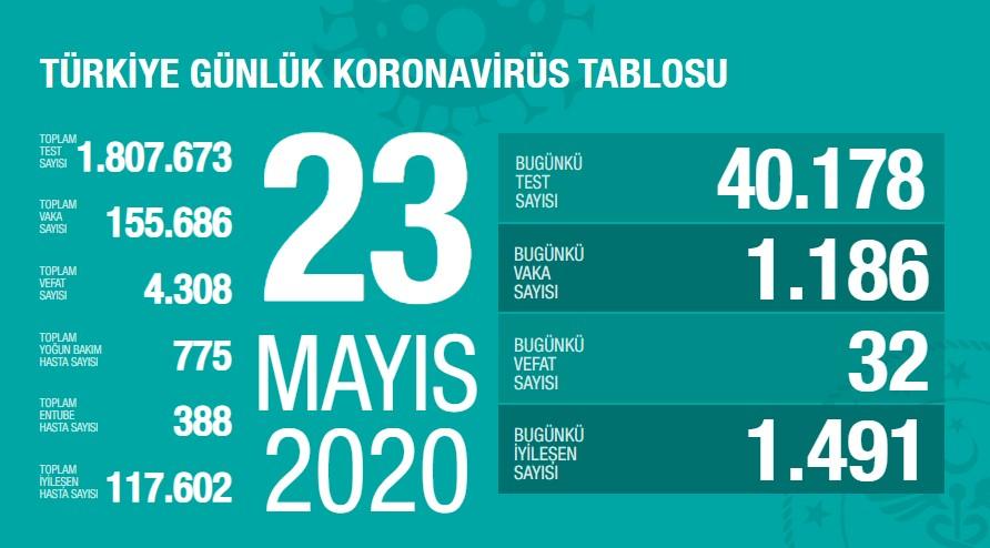 Koronavirüs'te can kaybımız 4.308'e yükseldi, vaka sayısı 155.686'e ulaştı!