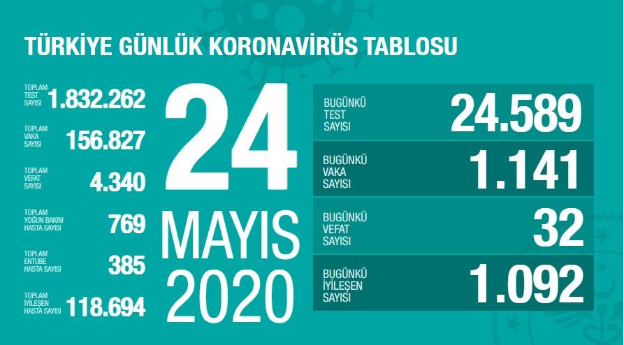 Koronavirüs'te can kaybımız 4.340'a yükseldi, vaka sayısı 156.827'ye ulaştı!