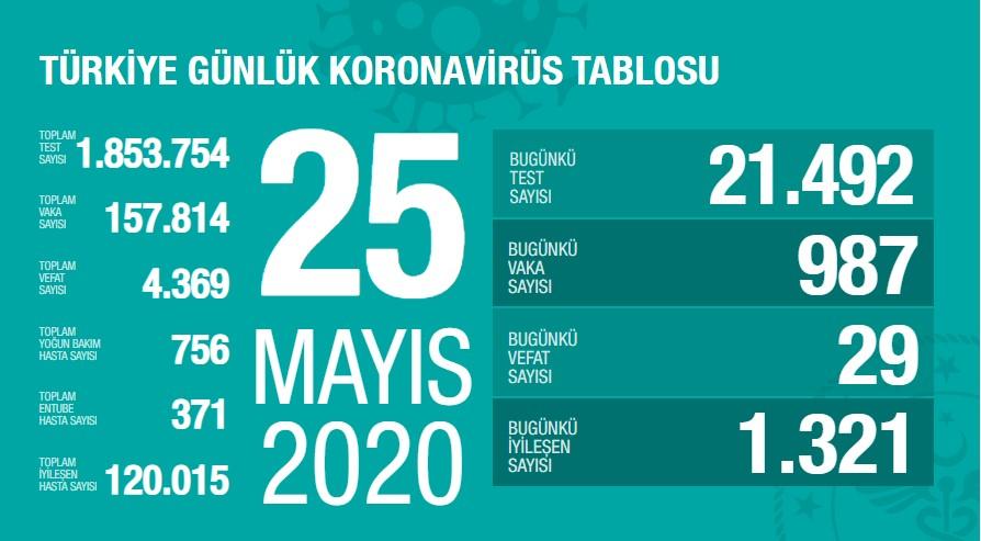 Koronavirüs'te can kaybımız 4.369'ya yükseldi, vaka sayısı 157.814'e ulaştı!