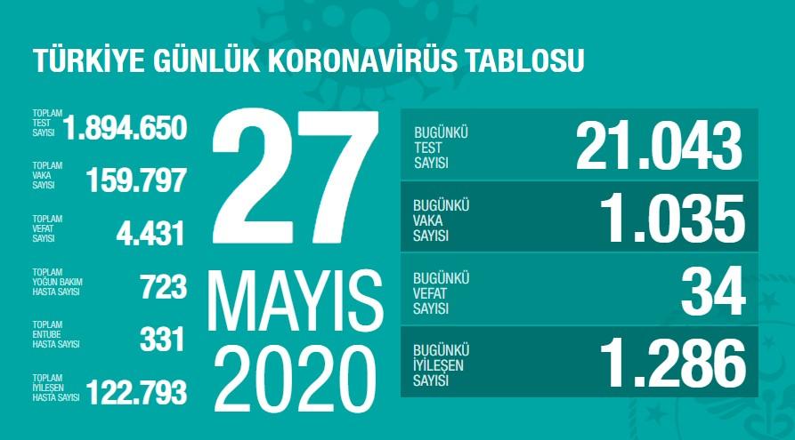 Koronavirüs'te can kaybımız 4.431'e yükseldi, vaka sayısı 159.797'ye ulaştı!