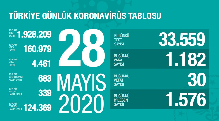 Koronavirüs'te can kaybımız 4.461'e yükseldi, vaka sayısı 160.979'a ulaştı!