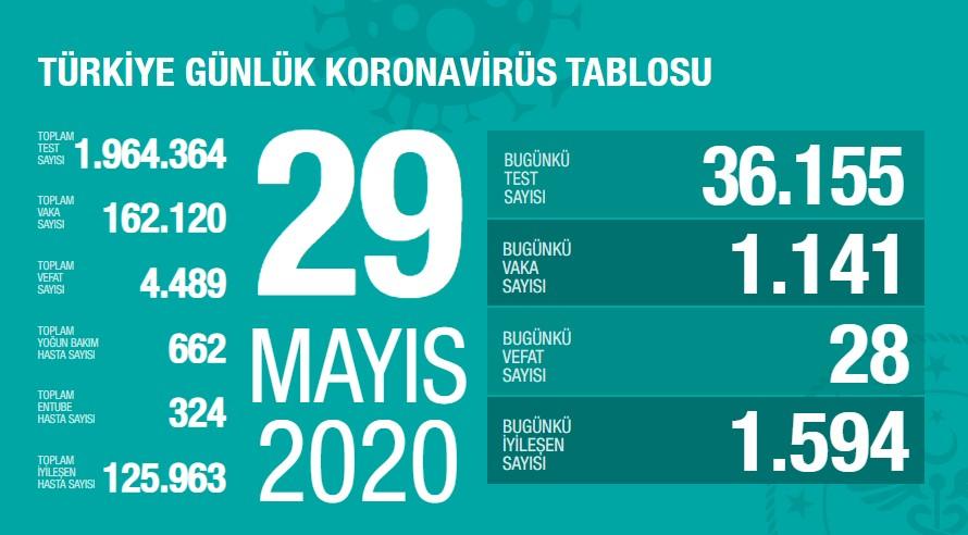 Koronavirüs'te can kaybımız 4.489'a yükseldi, vaka sayısı 162.120'ye ulaştı!