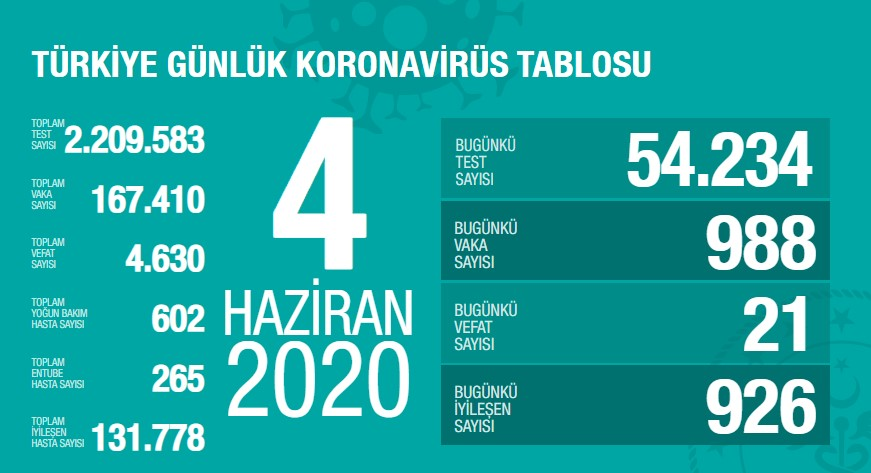 Koronavirüs'te can kaybımız 4.630'a yükseldi, vaka sayısı 167.410'a ulaştı!