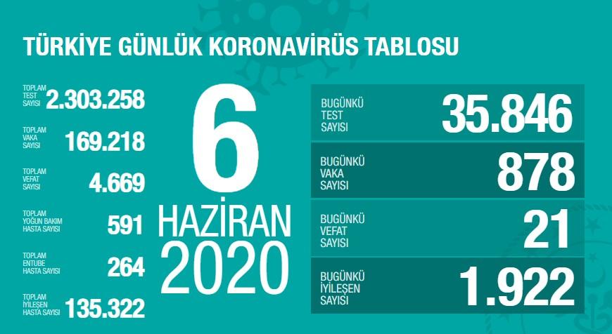 Koronavirüs'te can kaybımız 4.669'a yükseldi, vaka sayısı 169.218'e ulaştı!