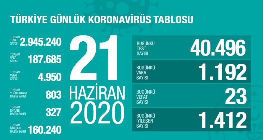 Koronavirüs'te can kaybımız 4.950'ye yükseldi, vaka sayısı 187.685'e ulaştı!