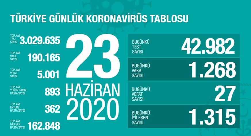 Koronavirüs'te can kaybımız 5.001'e yükseldi, vaka sayısı 190.165'e ulaştı!