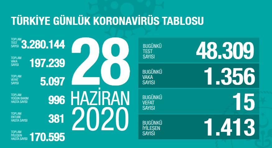 Koronavirüs'te can kaybımız 5.097'ye yükseldi, vaka sayısı 197.239'a ulaştı!