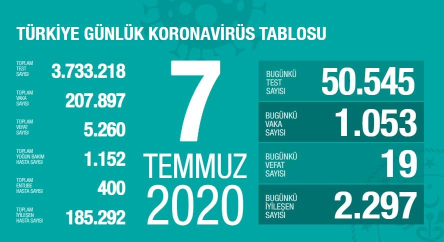 Koronavirüs'te can kaybımız 5.260'a yükseldi, vaka sayısı 207.897'ye ulaştı!