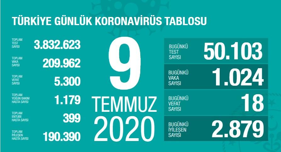 Koronavirüs'te can kaybımız 5.300'e yükseldi, vaka sayısı 209.962'e ulaştı!