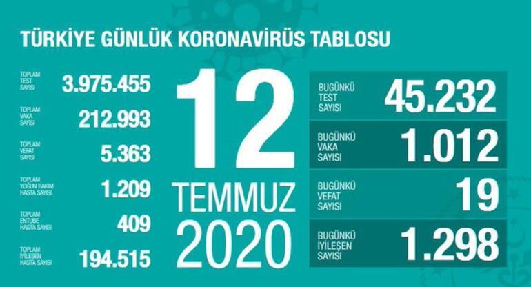 12 Temmuz korona tablosu ve vaka sayısı Sağlık Bakanı tarafından açıklandı!