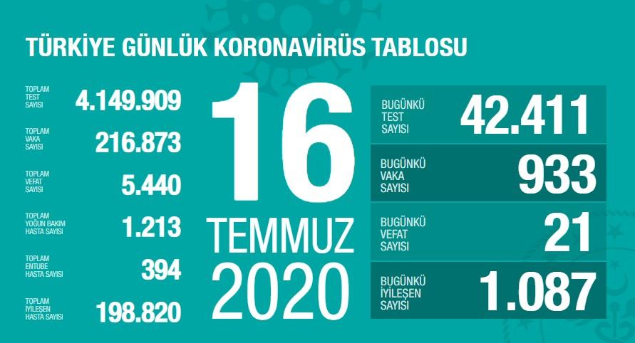 Koronavirüs'te can kaybımız 5.440'a yükseldi, vaka sayısı 216.873'e ulaştı!