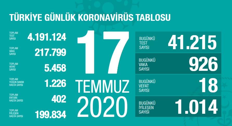 Koronavirüs'te can kaybımız 5.458'e yükseldi, vaka sayısı 217.799'a ulaştı!