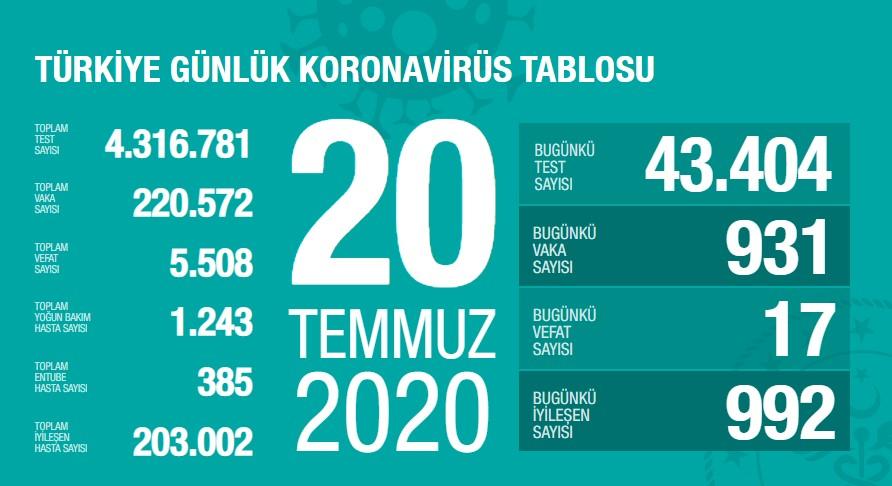Koronavirüs'te can kaybımız 5.508'e yükseldi, vaka sayısı 220.572'ye ulaştı!