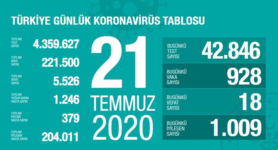 Koronavirüs'te can kaybımız 5.526'ya yükseldi, vaka sayısı 221.500'e ulaştı!