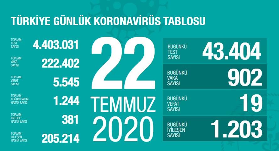 Koronavirüs'te can kaybımız 5.545'e yükseldi, vaka sayısı 222.402'ye ulaştı!