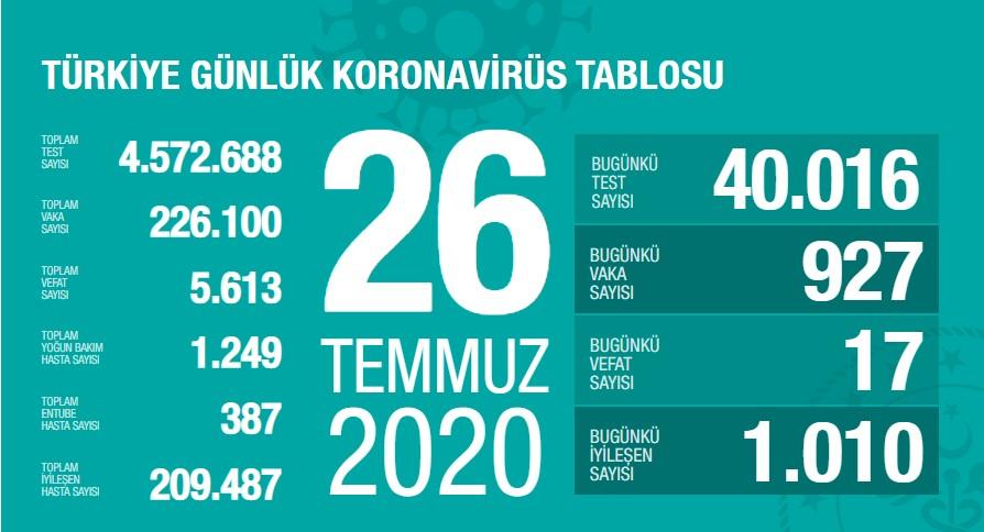 Koronavirüs'te can kaybımız 5.613'e yükseldi, vaka sayısı 226.100'e ulaştı!