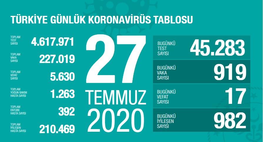 Koronavirüs'te can kaybımız 5.630'a yükseldi, vaka sayısı 227.019'a ulaştı!