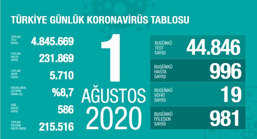 Koronavirüs'te can kaybımız 5.710'a yükseldi, vaka sayısı 231.869'a ulaştı!