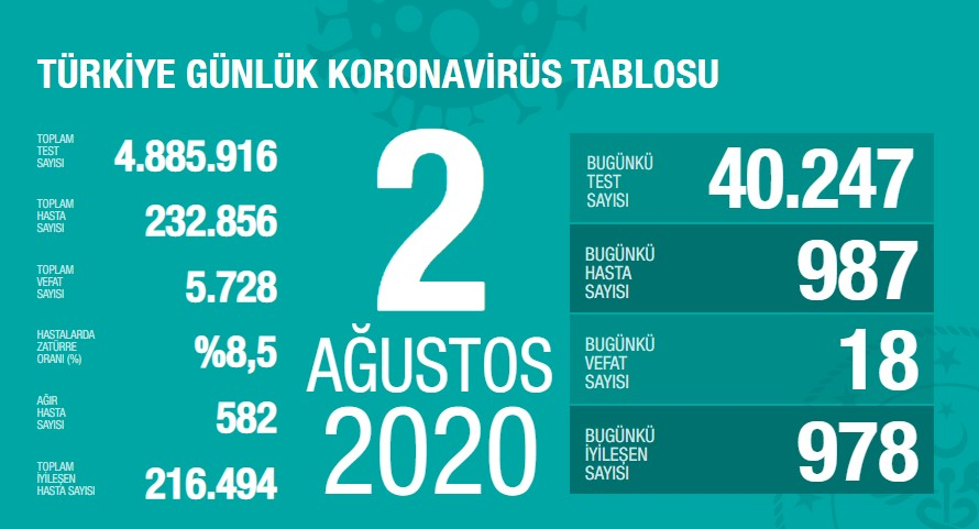 Koronavirüs'te can kaybımız 5.728'e yükseldi, vaka sayısı 232.856'ya ulaştı!
