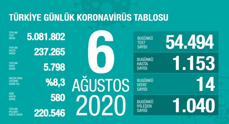 Koronavirüs'te can kaybımız 5.798'e yükseldi, vaka sayısı 237.265'e ulaştı!