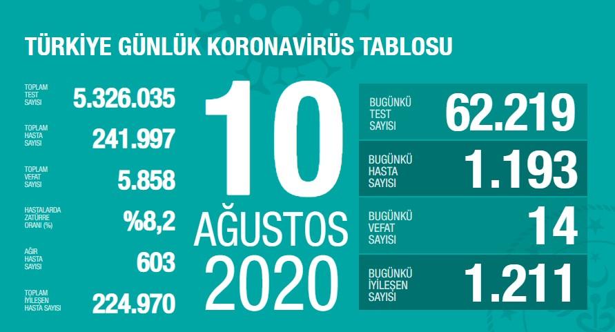 Koronavirüs'te can kaybımız 5.858'e yükseldi, vaka sayısı 241.997'ye ulaştı!
