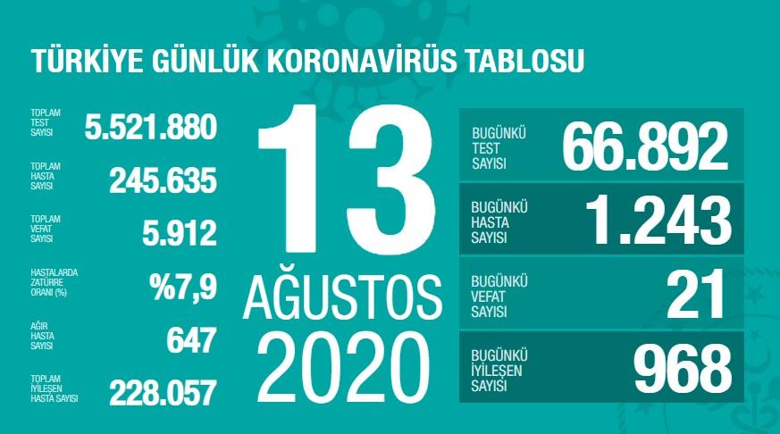 Koronavirüs'te can kaybımız 5.912'ye yükseldi, vaka sayısı 245.635'e ulaştı!