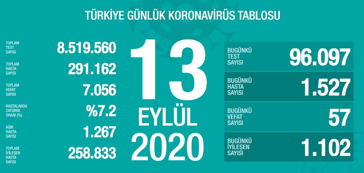 Koronavirüs'te can kaybımız 7.056'ya yükseldi, vaka sayısı 291.162'ye ulaştı!
