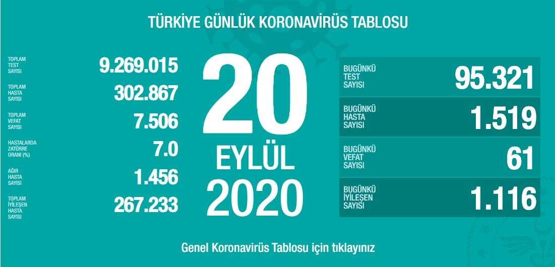 Koronavirüs'te can kaybımız 7.506'ya yükseldi, vaka sayısı 302.867'ye ulaştı!