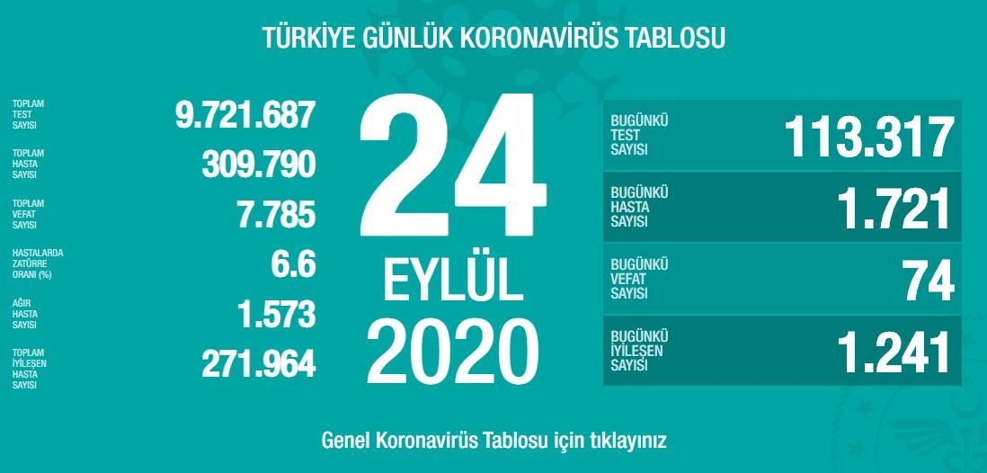 Koronavirüs'te can kaybımız 7.785'e yükseldi, vaka sayısı 309.790'a ulaştı!