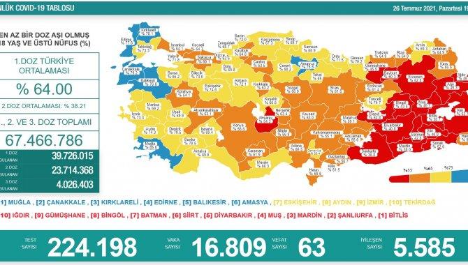 Türkiye'de 16 bin 809 kişinin Kovid-19 testi pozitif çıktı, 63 kişi yaşamını yitirdi