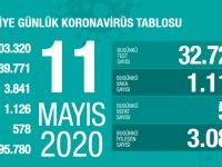Koronavirüs'te can kaybımız 3.841'e yükseldi, vaka sayısı 139.771'e ulaştı!