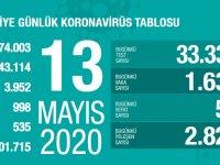 Koronavirüs'te can kaybımız 3.952'ye yükseldi, vaka sayısı 143.114'e ulaştı!
