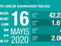 Koronavirüs'te can kaybımız 4.096'ya yükseldi, vaka sayısı 148.067'ye ulaştı!