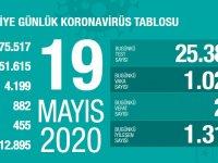Koronavirüs'te can kaybımız 4.199'a yükseldi, vaka sayısı 151.615'e ulaştı!