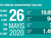 Koronavirüs'te can kaybımız 4.397'ye yükseldi, vaka sayısı 158.762'ye ulaştı!