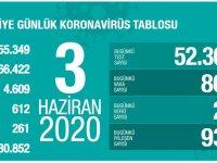 Koronavirüs'te can kaybımız 4.609'a yükseldi, vaka sayısı 166.422'ye ulaştı!