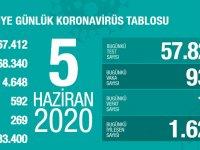 Koronavirüs'te can kaybımız 4.648'e yükseldi, vaka sayısı 168.340'a ulaştı!