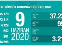 Koronavirüs'te can kaybımız 4.729'a yükseldi, vaka sayısı 172.114'e ulaştı!