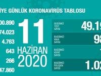 Koronavirüs'te can kaybımız 4.763'e yükseldi, vaka sayısı 174.023'e ulaştı!