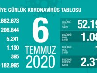 Koronavirüs'te can kaybımız 5.241'e yükseldi, vaka sayısı 206.844'e ulaştı!