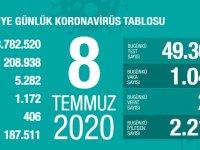 Koronavirüs'te can kaybımız 5.282'ye yükseldi, vaka sayısı 208.938'e ulaştı!