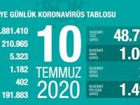 Koronavirüs'te can kaybımız 5.323'e yükseldi, vaka sayısı 210.965'e ulaştı!