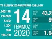 Koronavirüs'te can kaybımız 5.402'ye yükseldi, vaka sayısı 214.993'e ulaştı!